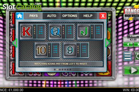 Paytable 2. Danger High Voltage (Video Slot from Big Time Gaming)