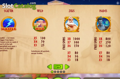 Paytable 1. Thunder Zeus (Video Slot from Booongo)