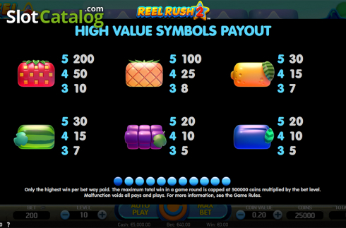 Paytable 1. Reel Rush 2 (Video Slot from NetEnt)