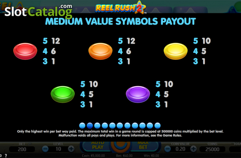 Paytable 2. Reel Rush 2 (Video Slot from NetEnt)