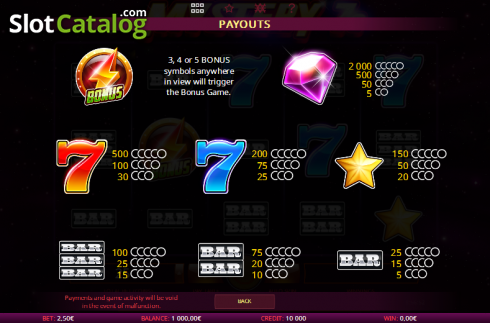 Paytable 1. Mystery 7s (Video Slot from iSoftBet)
